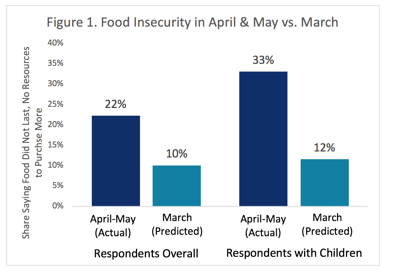 figure1-food-insecurity-april-may-2020.png
