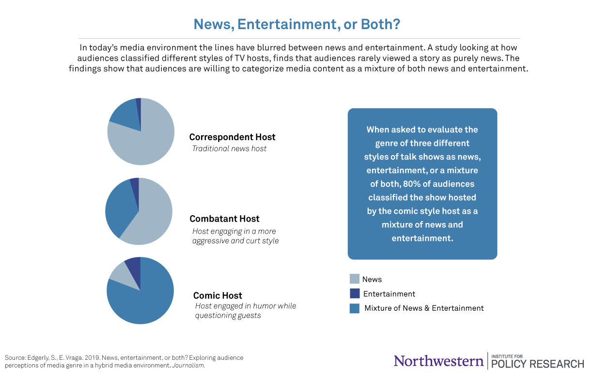 News or Entertainment Infographic